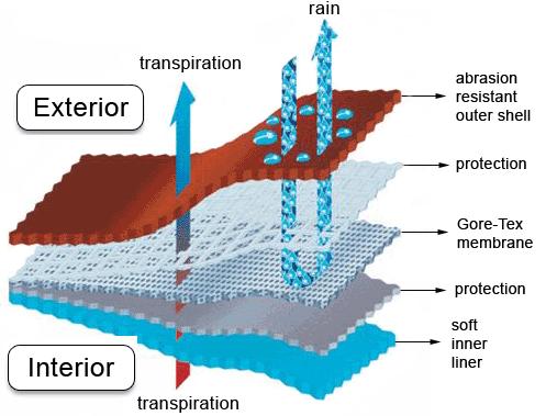 """Gore-Tex schematic (by Wart """"Solipsist"""" Dark)"""